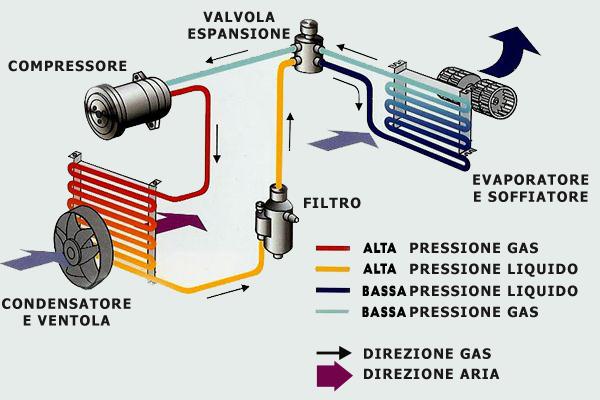 Schema Elettrico Olimpia Splendid : Come pulire l impianto di raffreddamento dell auto